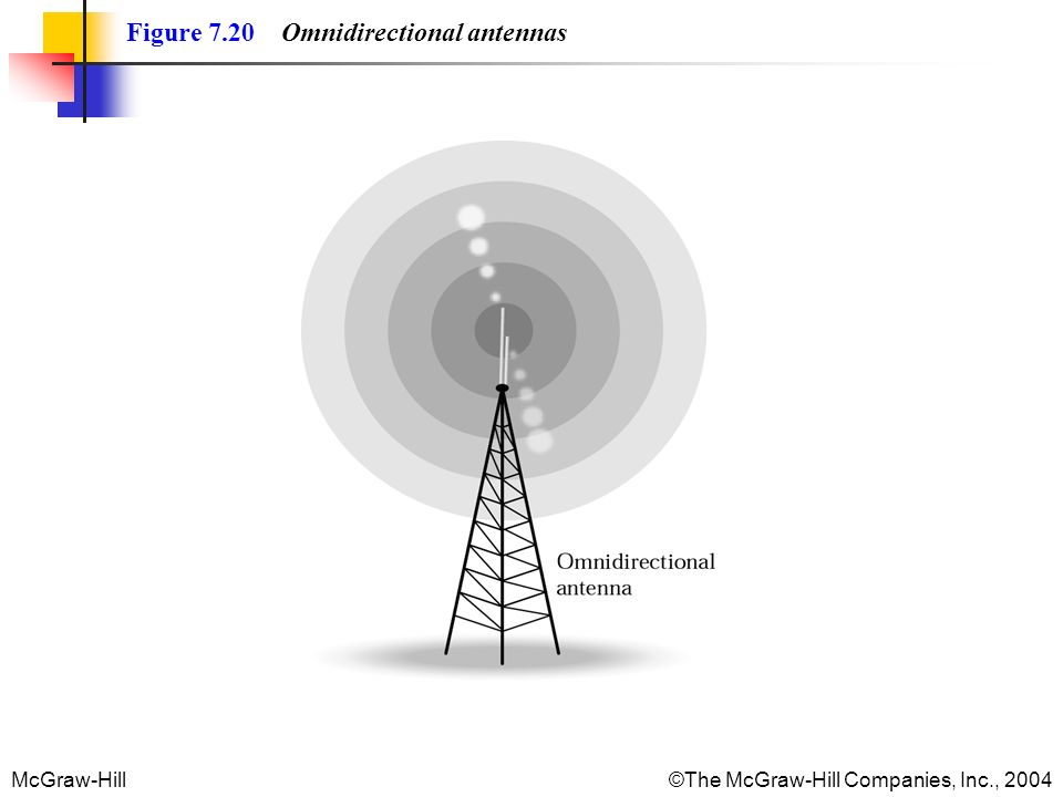 McGraw-Hill©The McGraw-Hill Companies, Inc., 2004 Figure 7.20 Omnidirectional antennas