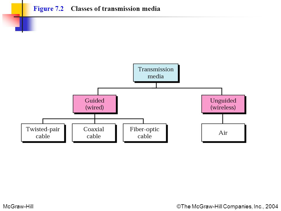 McGraw-Hill©The McGraw-Hill Companies, Inc., 2004 Figure 7.2 Classes of transmission media