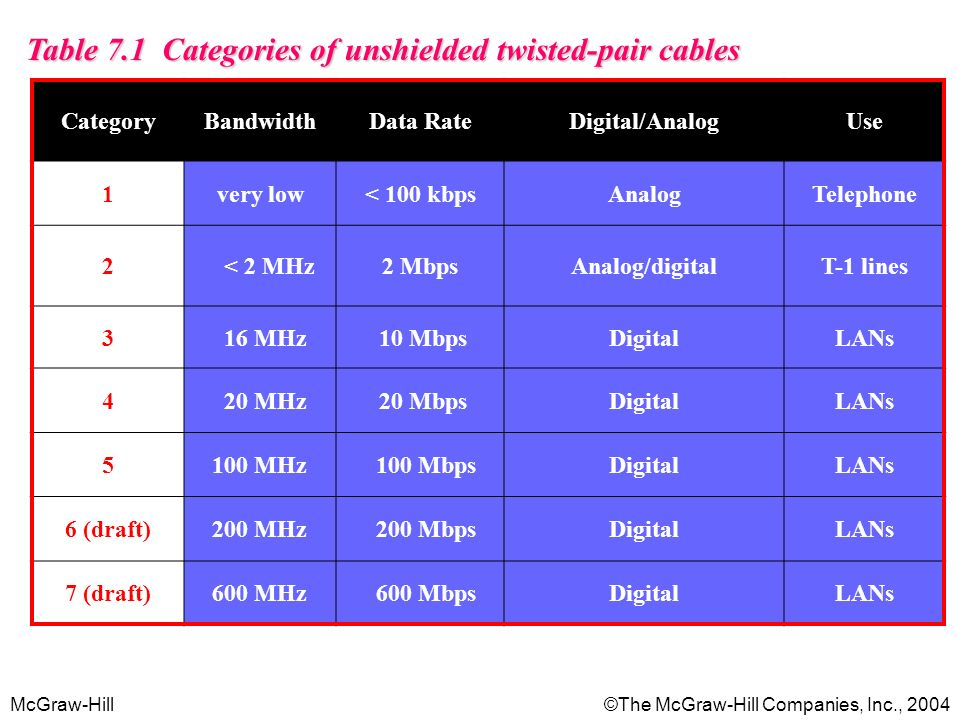 McGraw-Hill©The McGraw-Hill Companies, Inc., 2004 Table 7.1 Categories of unshielded twisted-pair cables CategoryBandwidthData RateDigital/AnalogUse 1
