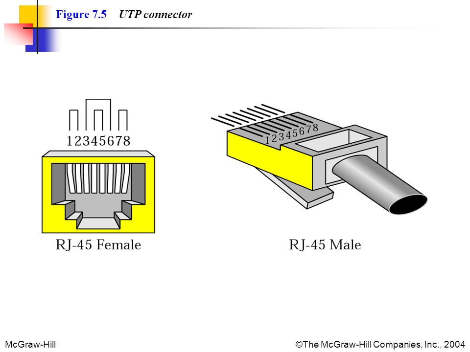 McGraw-Hill©The McGraw-Hill Companies, Inc., 2004 Figure 7.5 UTP connector