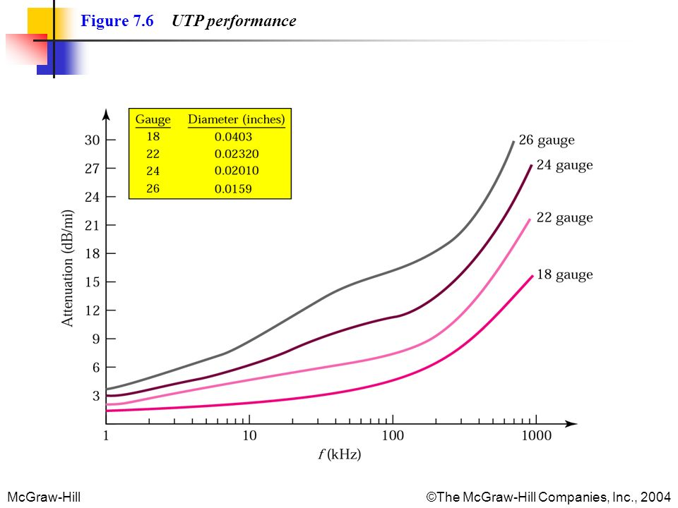McGraw-Hill©The McGraw-Hill Companies, Inc., 2004 Figure 7.6 UTP performance