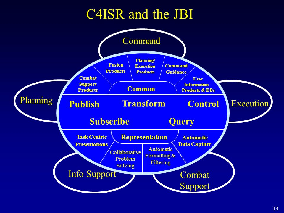 13 C4ISR and the JBI Command Battlespace InfoSphere Execution Combat Support Info Support Planning Planning/ Execution Products Command Guidance User