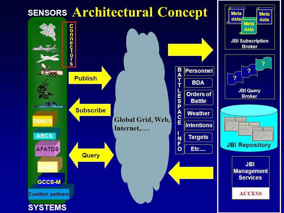 Architectural Concept SENSORS Coalition partners ABCS TBMCS GCCS-M AFATDS GCSS SYSTEMS SubscribePublish Global Grid, Web, Internet,…. JBI Repository J