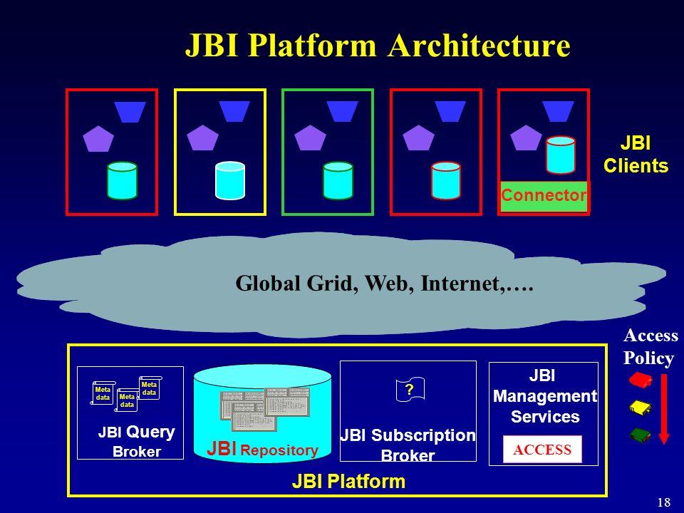 18 JBI Repository JBI Query Broker JBI Subscription Broker JBI Management Services JBI Clients JBI Platform Meta data Connector ACCESS Access Policy G