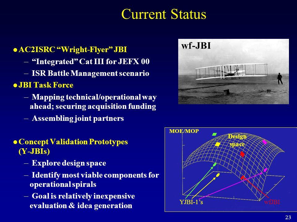 23 Current Status AC2ISRC Wright-Flyer JBI – Integrated Cat III for JEFX 00 – ISR Battle Management scenario JBI Task Force – Mapping technical/operat