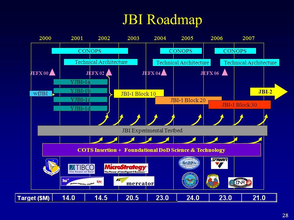 28 20002001200220032004200520062007 JBI Roadmap YJBI-1a YJBI-1b YJBI-1c YJBI-1d CONOPS Technical Architecture DARPA COTS Insertion + Foundational DoD