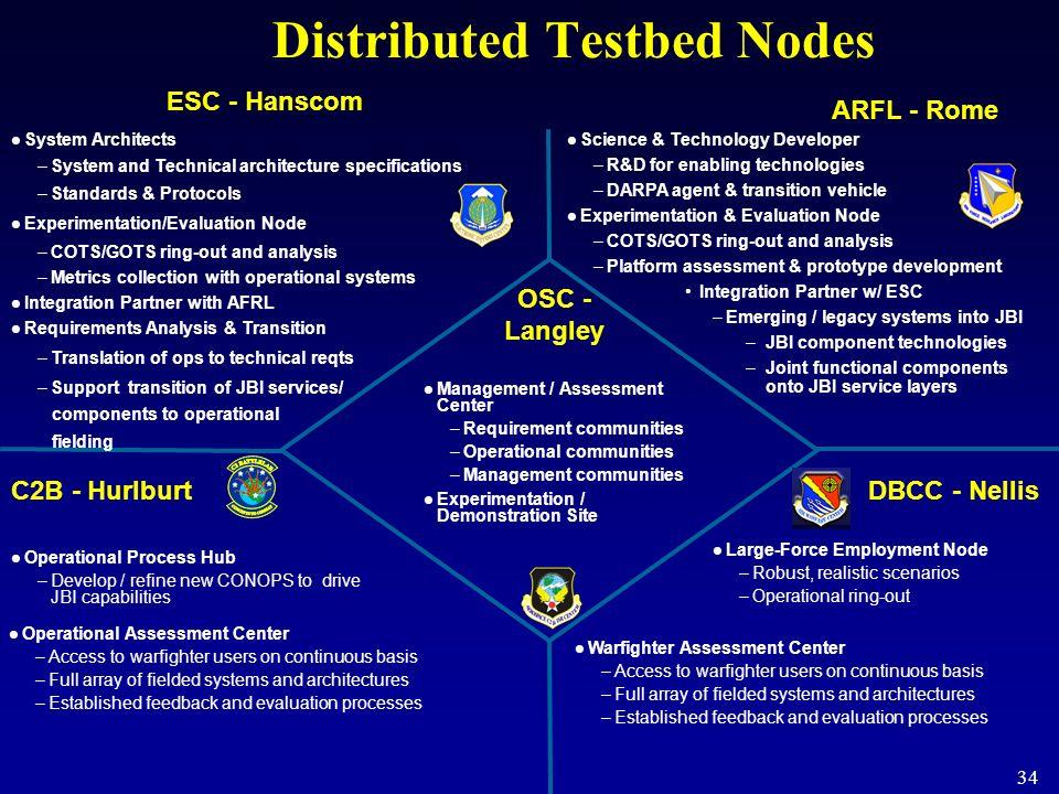 34 Distributed Testbed Nodes OSC - Langley ESC - Hanscom ARFL - Rome C2B - HurlburtDBCC - Nellis Management / Assessment Center –Requirement communiti