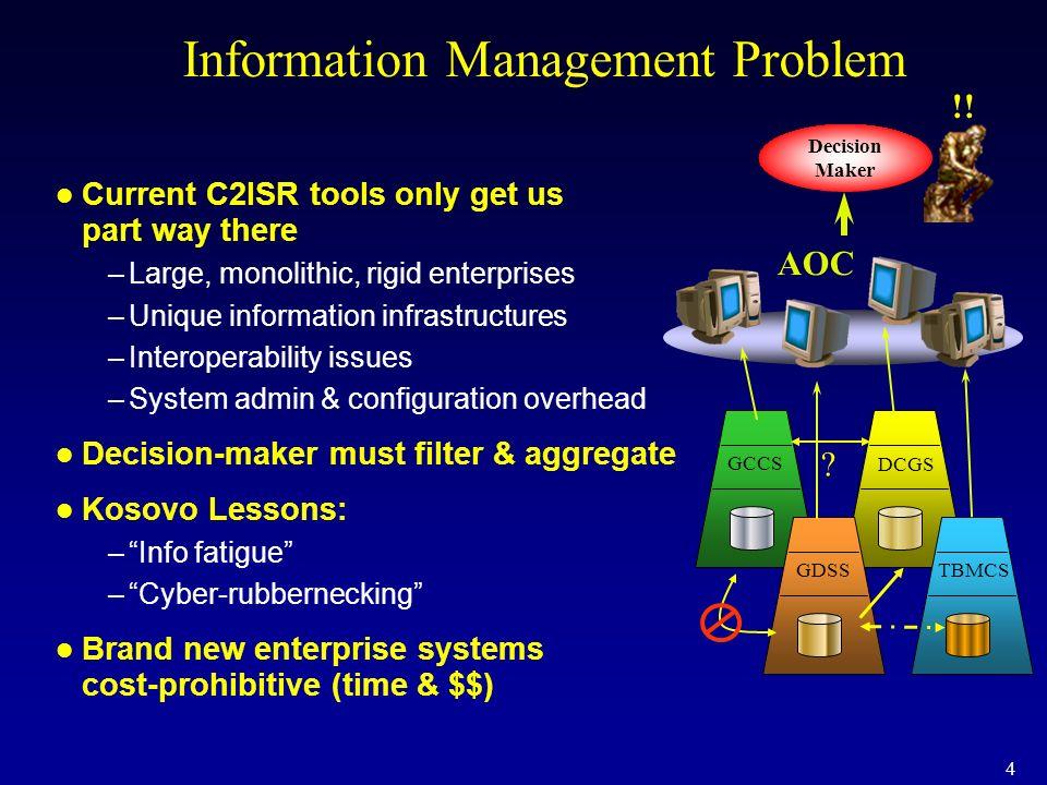 4 Information Management Problem Current C2ISR tools only get us part way there –Large, monolithic, rigid enterprises –Unique information infrastructu