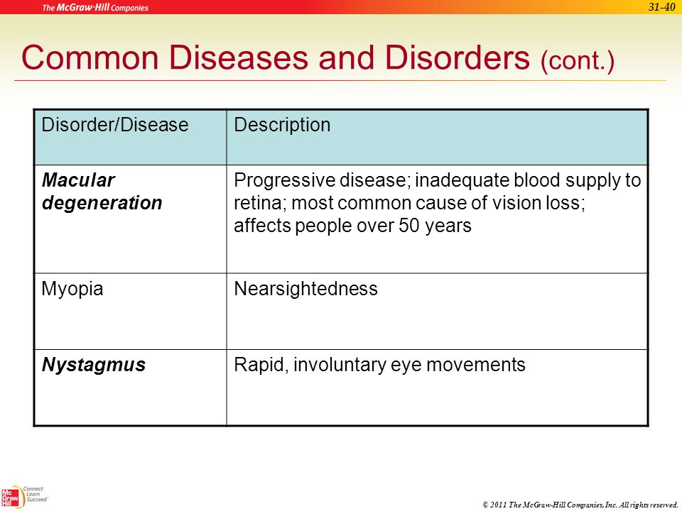 © 2011 The McGraw-Hill Companies, Inc. All rights reserved. 31-39 Common Diseases and Disorders (cont.) Disorder/DiseaseDescription Dry eye syndromeCo