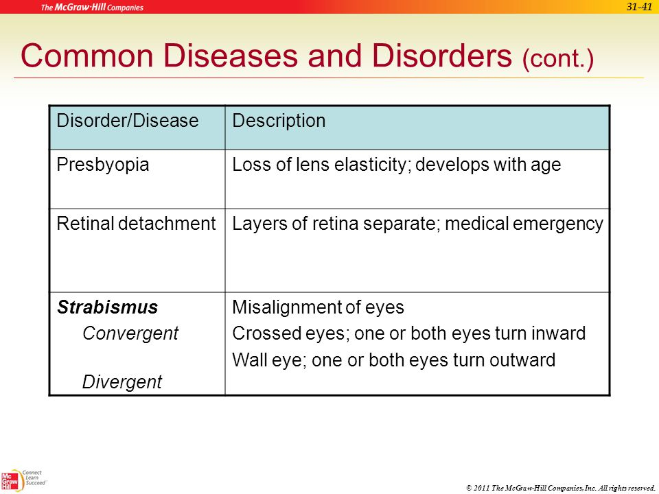 © 2011 The McGraw-Hill Companies, Inc. All rights reserved. 31-40 Common Diseases and Disorders (cont.) Disorder/DiseaseDescription Macular degenerati