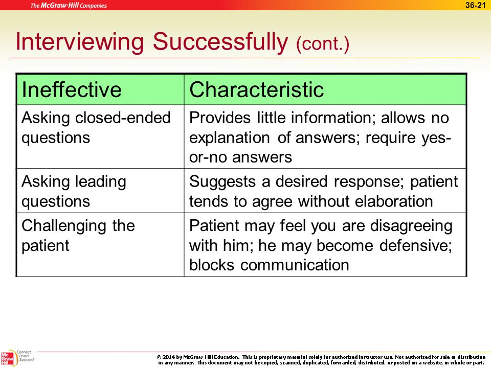36-20 Interviewing Successfully (cont.) EffectiveCharacteristic Encouraging the patient to take the lead Motivates the patient to discuss or describe