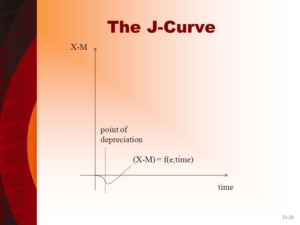 23-20 The J-Curve X-M time point of depreciation (X-M) = f(e,time)