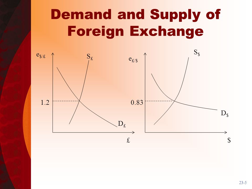 23-5 Demand and Supply of Foreign Exchange e $/£ e £/$ £$ 1.20.83 S$S$ D$D$ D£D£ S£S£