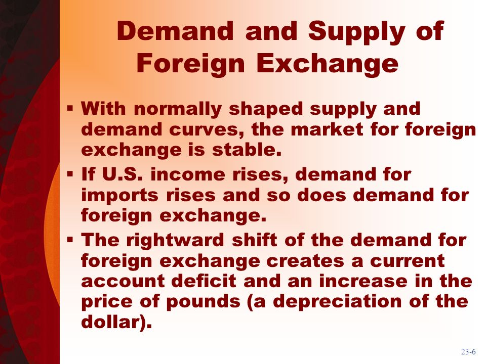 23-6 Demand and Supply of Foreign Exchange With normally shaped supply and demand curves, the market for foreign exchange is stable. If U.S. income ri