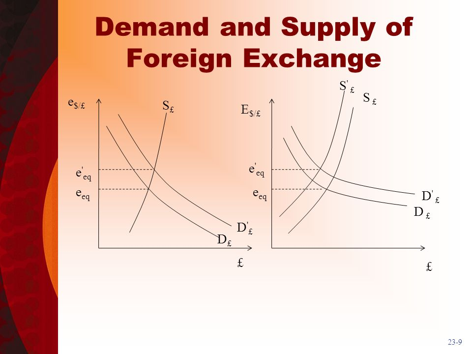 23-9 Demand and Supply of Foreign Exchange e $/£ E $/£ £ e eq S £ D £ D£D£ S£S£ D £D £ e eq e eq S £ D £ e eq £