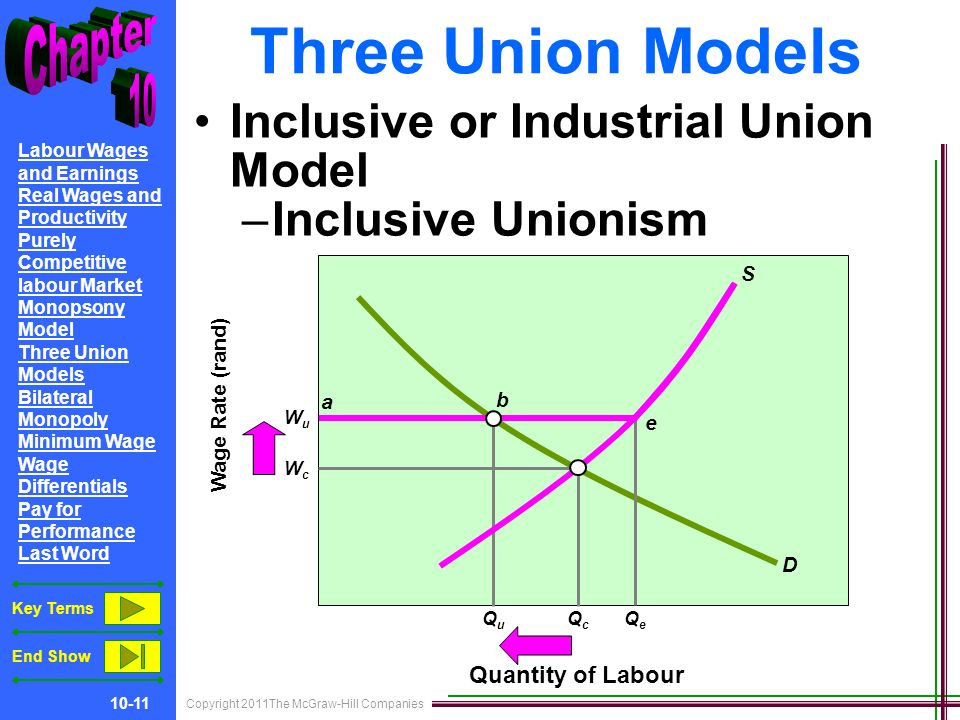 Copyright 2011The McGraw-Hill Companies Labour Wages and Earnings Real Wages and Productivity Purely Competitive labour Market Monopsony Model Three Union Models Bilateral Monopoly Minimum Wage Wage Differentials Pay for Performance Last Word Key Terms End Show Three Union Models Inclusive or Industrial Union Model –Inclusive Unionism Wage Rate (rand) Quantity of Labour D S QcQc WcWc WuWu QuQu QeQe a b e