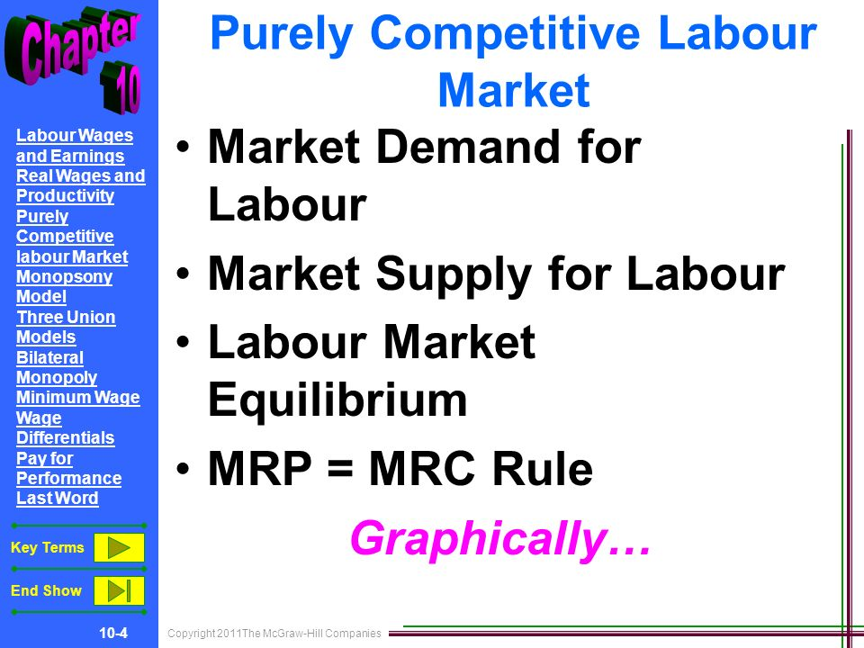 Copyright 2011The McGraw-Hill Companies 10-5 Labour Wages and Earnings Real Wages and Productivity Purely Competitive labour Market Monopsony Model Three Union Models Bilateral Monopoly Minimum Wage Wage Differentials Pay for Performance Last Word Key Terms End Show Purely Competitive Labour Market Wage Rate (rand) (R10) W C (R10) W C Labour MarketIndividual Firm Quantity of labour QCQC (1000) 00 D=MRP ( mrps) d=mrp qCqC (5) s=MRC S e c b a 10.1