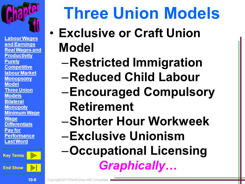 Copyright 2011The McGraw-Hill Companies 10-9 Labour Wages and Earnings Real Wages and Productivity Purely Competitive labour Market Monopsony Model Three Union Models Bilateral Monopoly Minimum Wage Wage Differentials Pay for Performance Last Word Key Terms End Show Three Union Models Exclusive or Craft Union Model –Restricted Immigration –Reduced Child Labour –Encouraged Compulsory Retirement –Shorter Hour Workweek –Exclusive Unionism –Occupational Licensing Graphically…