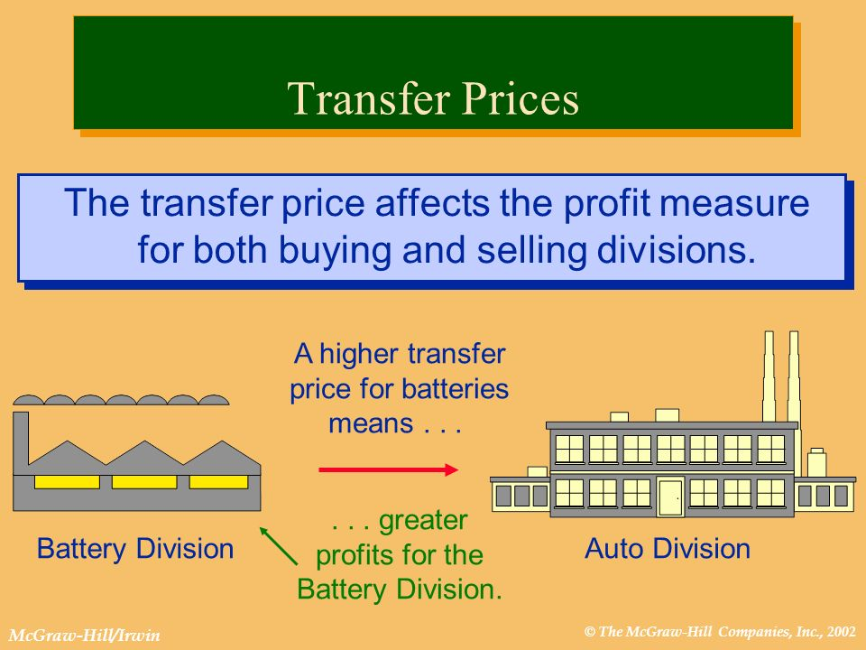 © The McGraw-Hill Companies, Inc., 2002 McGraw-Hill/Irwin A higher transfer price for batteries means......