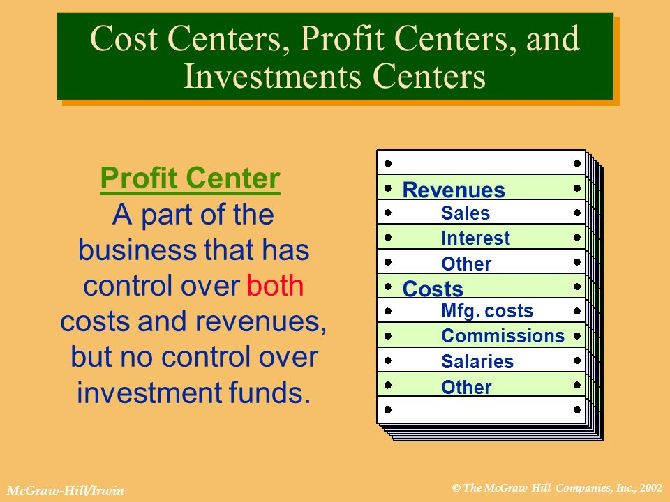 © The McGraw-Hill Companies, Inc., 2002 McGraw-Hill/Irwin Cost Centers, Profit Centers, and Investments Centers Profit Center A part of the business t