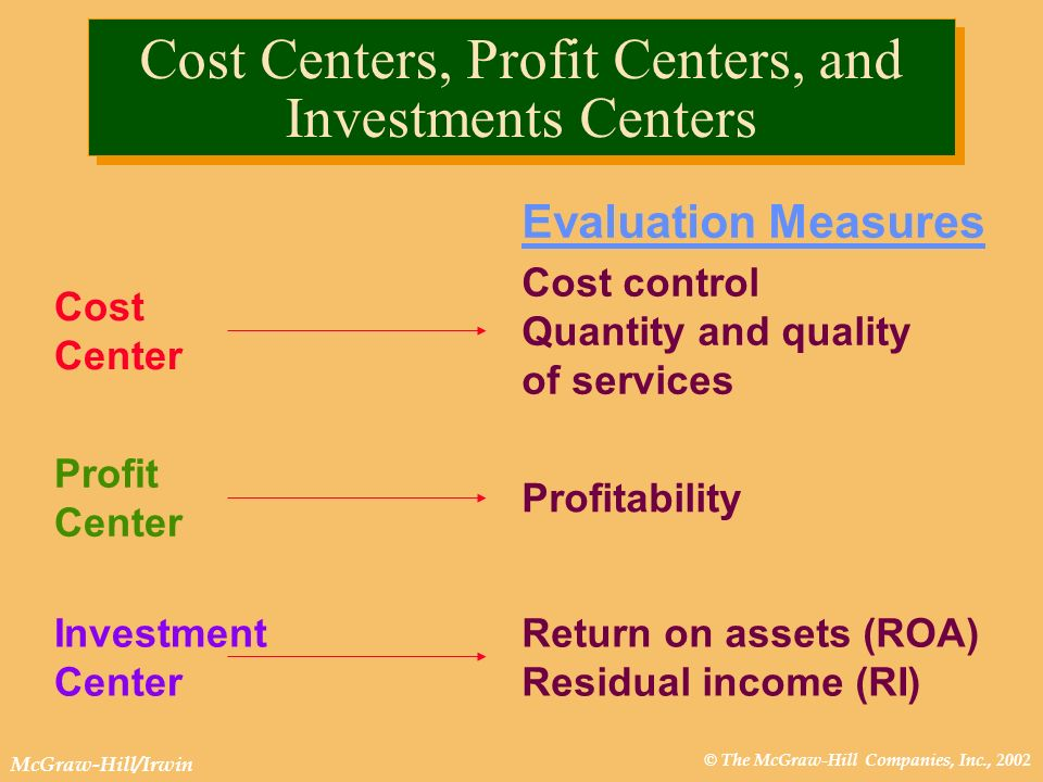 © The McGraw-Hill Companies, Inc., 2002 McGraw-Hill/Irwin Cost Center Cost control Quantity and quality of services Profit Center Investment Center Re