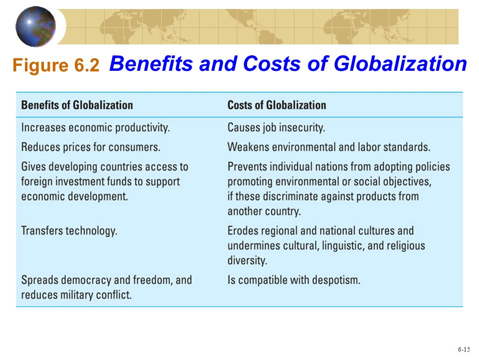 Benefits and Costs of Globalization Figure 6.2 6-15