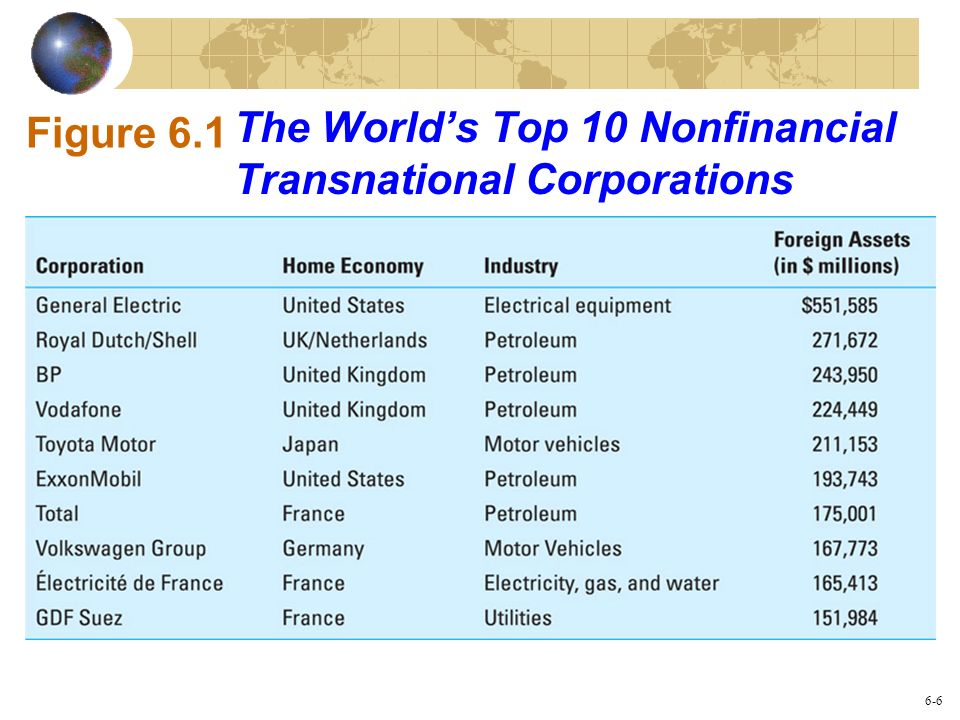 The Worlds Top 10 Nonfinancial Transnational Corporations Figure 6.1 6-6