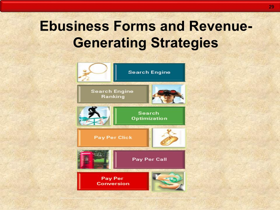 29 Ebusiness Forms and Revenue- Generating Strategies