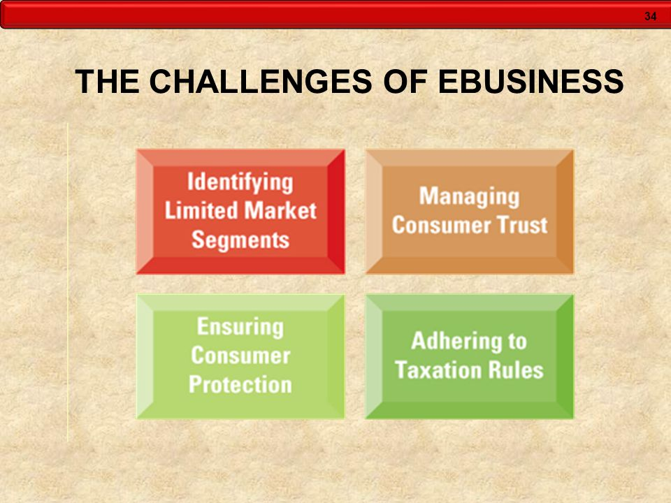 34 THE CHALLENGES OF EBUSINESS