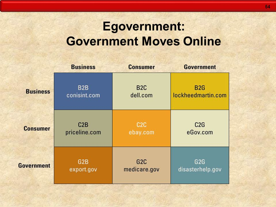 54 Egovernment: Government Moves Online