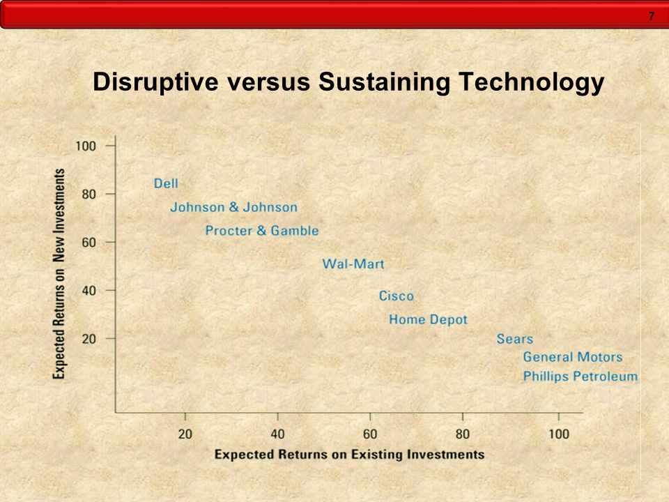 7 Disruptive versus Sustaining Technology
