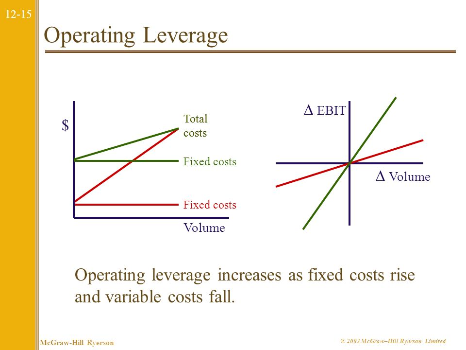 12-14 McGraw-Hill Ryerson © 2003 McGraw–Hill Ryerson Limited Operating Leverage The degree of operating leverage measures how sensitive a firm (or pro