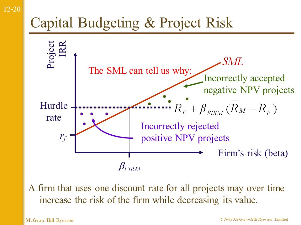 12-19 McGraw-Hill Ryerson © 2003 McGraw–Hill Ryerson Limited The Firm versus the Project Any projects cost of capital depends on the use to which the