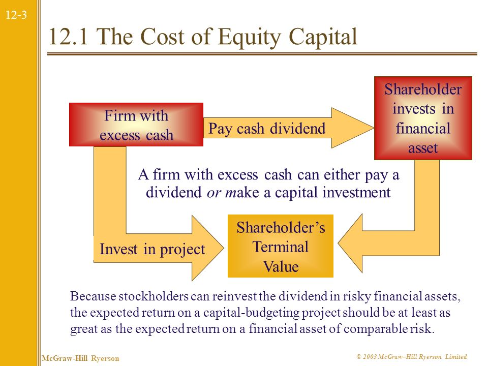 12-3 McGraw-Hill Ryerson © 2003 McGraw–Hill Ryerson Limited Invest in project 12.1 The Cost of Equity Capital Firm with excess cash Shareholders Terminal Value Pay cash dividend Shareholder invests in financial asset Because stockholders can reinvest the dividend in risky financial assets, the expected return on a capital-budgeting project should be at least as great as the expected return on a financial asset of comparable risk.