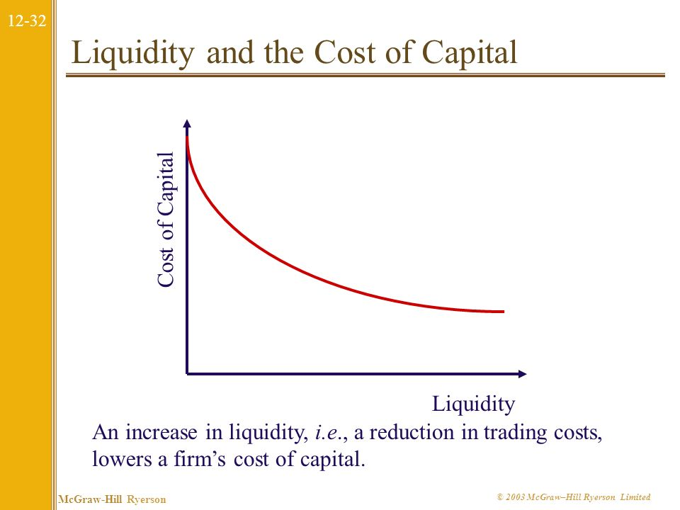 12-31 McGraw-Hill Ryerson © 2003 McGraw–Hill Ryerson Limited Liquidity, Expected Returns, and the Cost of Capital The cost of trading an illiquid stoc