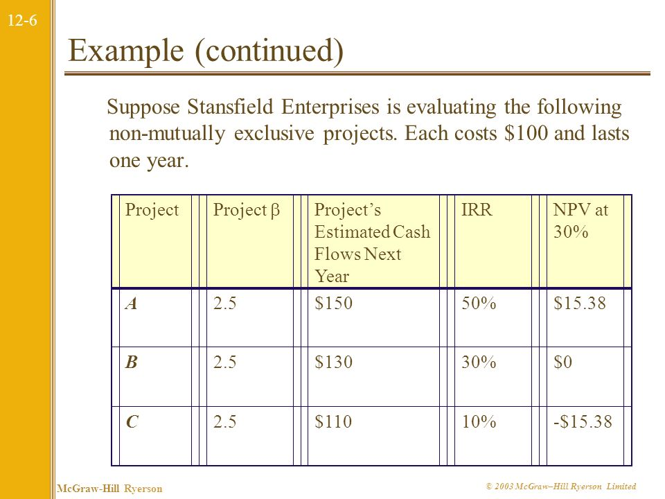 12-6 McGraw-Hill Ryerson © 2003 McGraw–Hill Ryerson Limited Example (continued) Suppose Stansfield Enterprises is evaluating the following non-mutually exclusive projects.