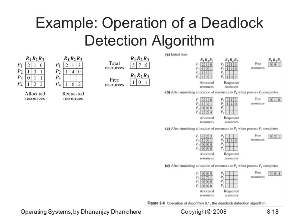 Operating Systems, by Dhananjay Dhamdhere Copyright © 20088.18Operating Systems, by Dhananjay Dhamdhere18 Example: Operation of a Deadlock Detection Algorithm