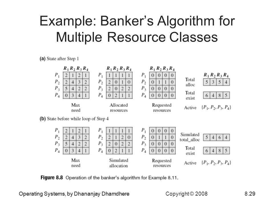 Operating Systems, by Dhananjay Dhamdhere Copyright © 20088.29Operating Systems, by Dhananjay Dhamdhere29 Example: Bankers Algorithm for Multiple Resource Classes