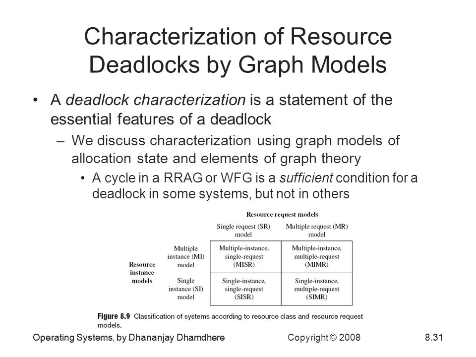 Operating Systems, by Dhananjay Dhamdhere Copyright © 20088.31Operating Systems, by Dhananjay Dhamdhere31 Characterization of Resource Deadlocks by Graph Models A deadlock characterization is a statement of the essential features of a deadlock –We discuss characterization using graph models of allocation state and elements of graph theory A cycle in a RRAG or WFG is a sufficient condition for a deadlock in some systems, but not in others