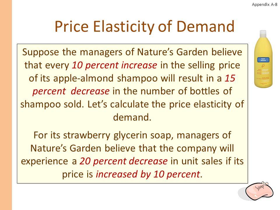 Appendix A-9 Price Elasticity of Demand Є d = ln(1 + % change in quantity sold) ln(1 + % change in price) Є d = ln(1 + (-0.15)) ln(1 + (0.10)) Є d = ln(0.85) ln(1.10) -1.71 = -1.71 For Natures Garden apple-almond shampoo.