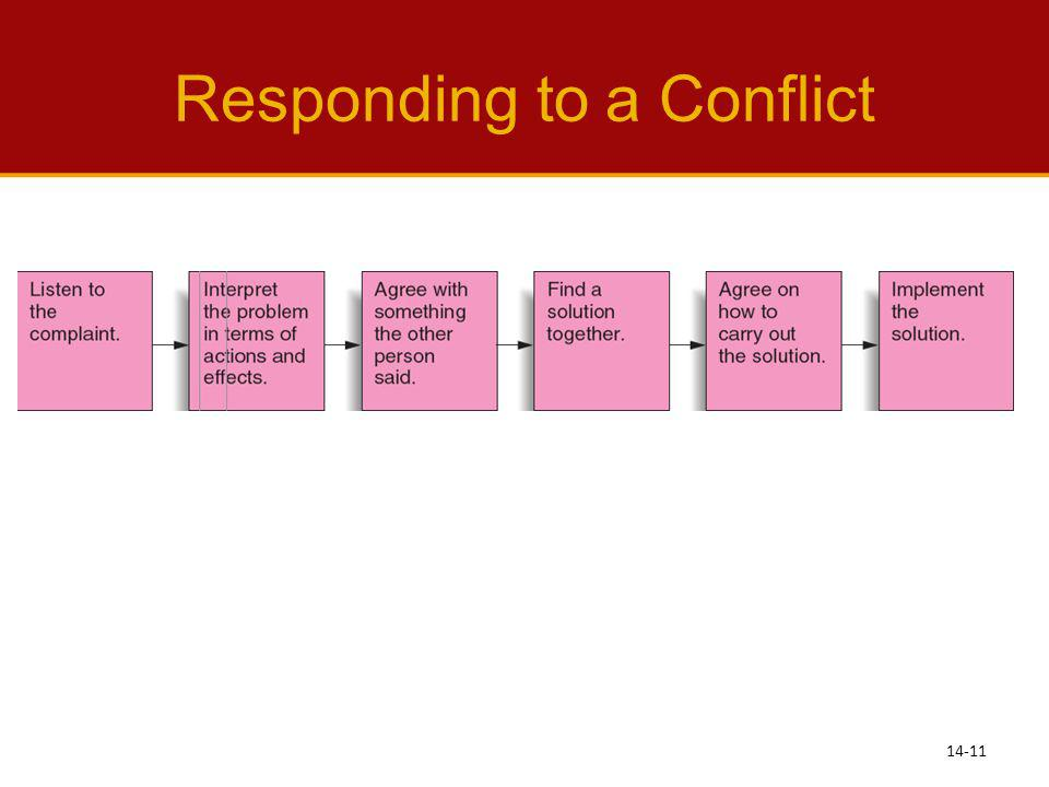 Responding to a Conflict 14-11