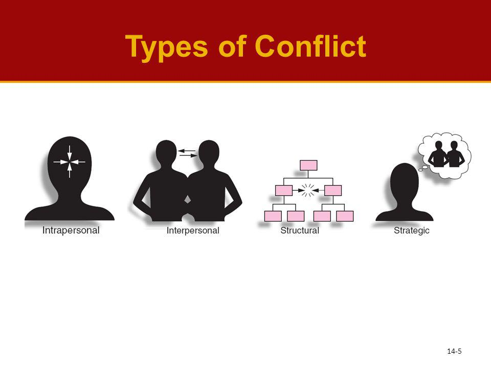 Types of Conflict 14-5