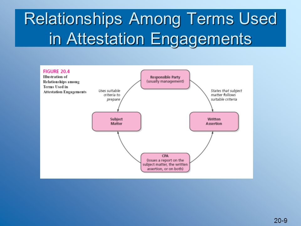 20-9 Relationships Among Terms Used in Attestation Engagements