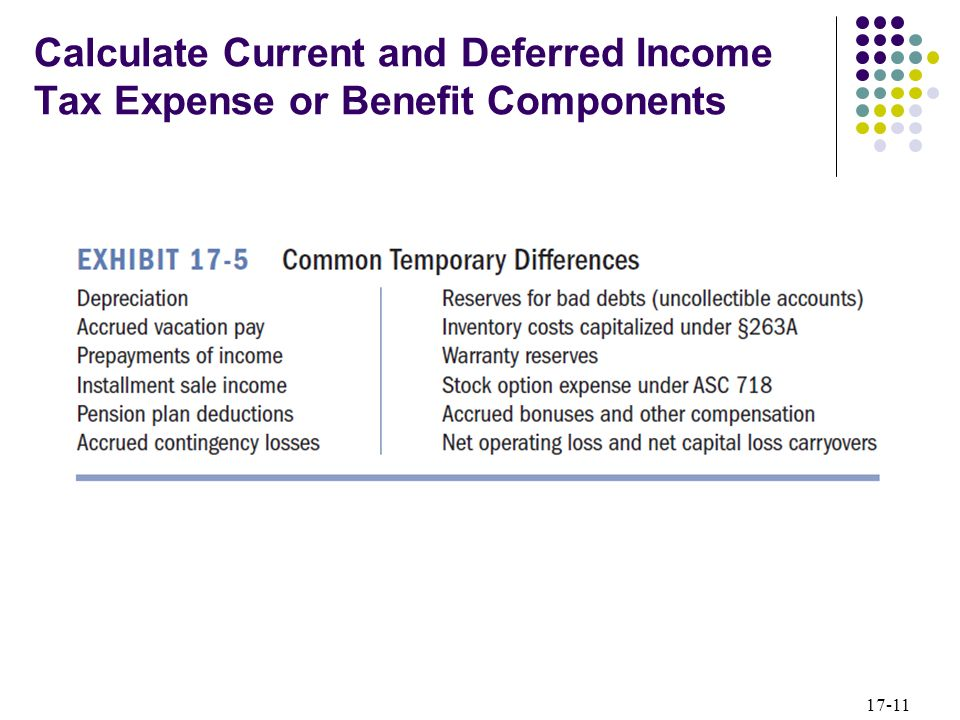 17-11 Calculate Current and Deferred Income Tax Expense or Benefit Components