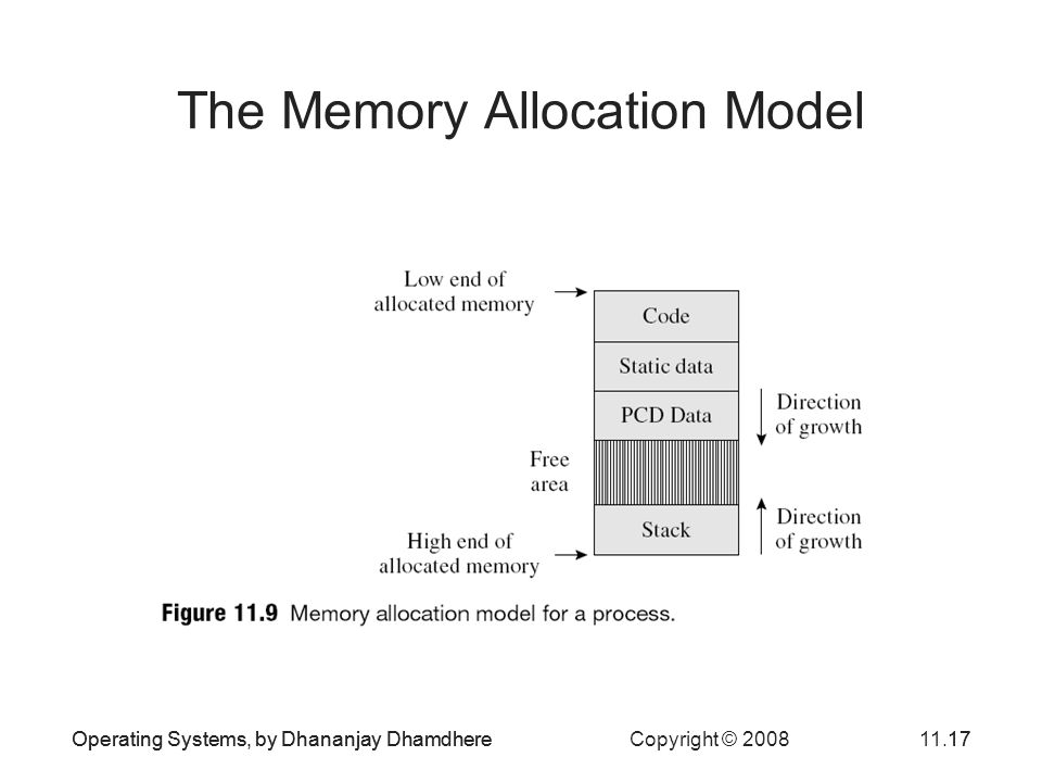 Operating Systems, by Dhananjay Dhamdhere Copyright © 200811.17Operating Systems, by Dhananjay Dhamdhere17 The Memory Allocation Model
