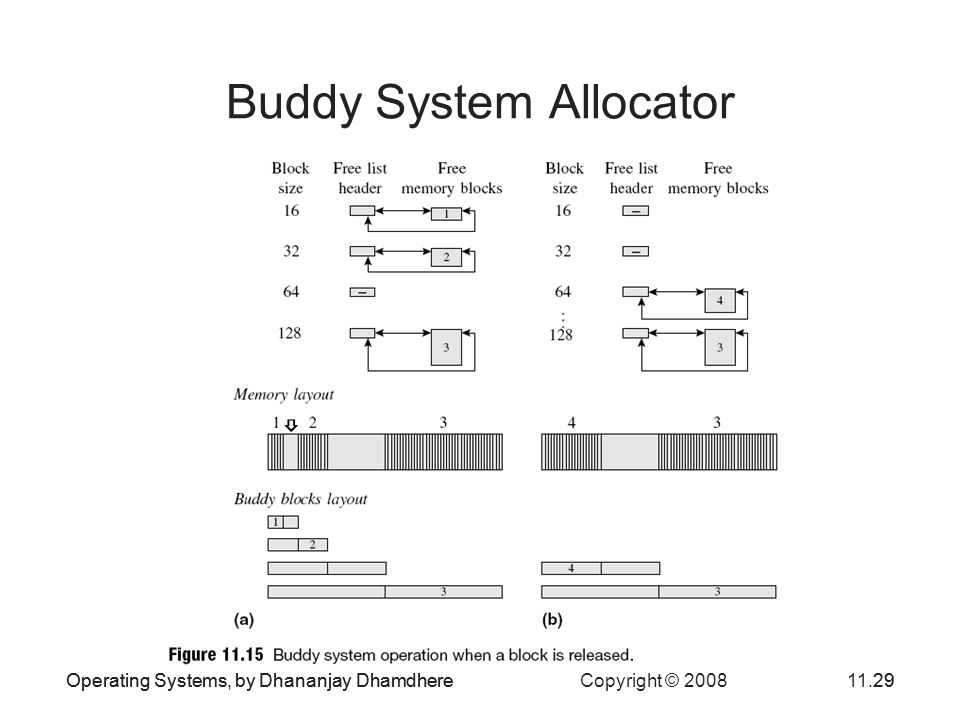 Operating Systems, by Dhananjay Dhamdhere Copyright © 200811.29Operating Systems, by Dhananjay Dhamdhere29 Buddy System Allocator