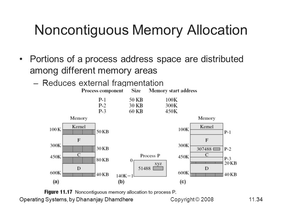 Operating Systems, by Dhananjay Dhamdhere Copyright © 200811.34Operating Systems, by Dhananjay Dhamdhere34 Noncontiguous Memory Allocation Portions of