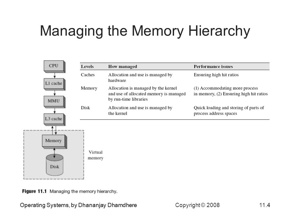 Operating Systems, by Dhananjay Dhamdhere Copyright © 200811.4Operating Systems, by Dhananjay Dhamdhere4 Managing the Memory Hierarchy