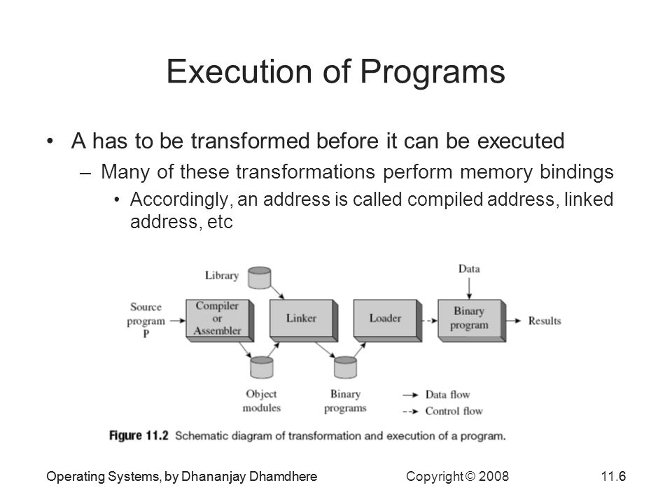 Operating Systems, by Dhananjay Dhamdhere Copyright © 200811.6Operating Systems, by Dhananjay Dhamdhere6 Execution of Programs A has to be transformed