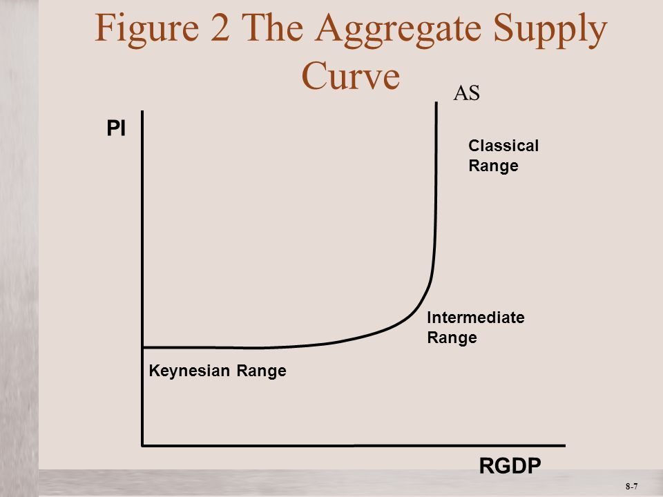 1- 7 ©2012 The McGraw-Hill Companies, All Rights ReservedMcGraw-Hill/Irwin 8-7 Figure 2 The Aggregate Supply Curve RGDP PI Keynesian Range Classical Range Intermediate Range AS